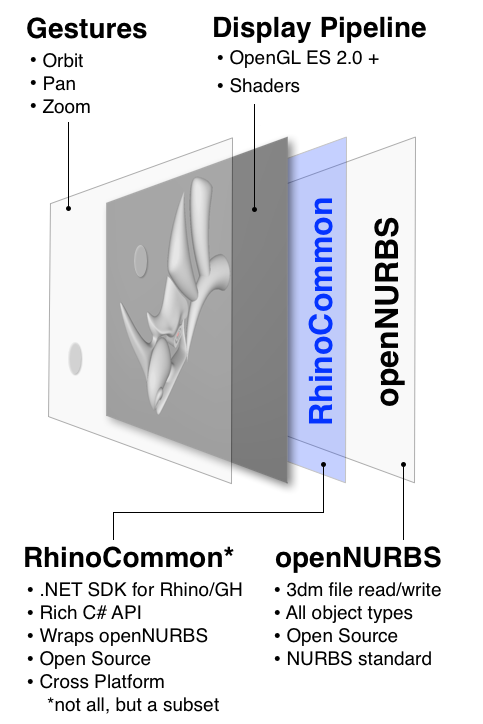 developer:rhinomobile_overview.png